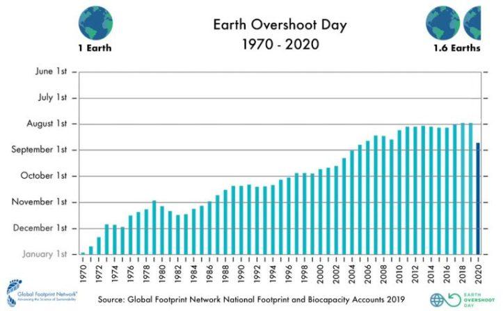 2020_Past_Overshoot-Days-English-768x475