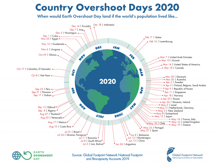 GFN-Country-Overshoot-Day-2020-2048x1594